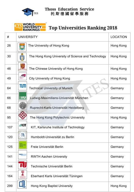 2018 QS 頂尖大學排名 Top University Ranking