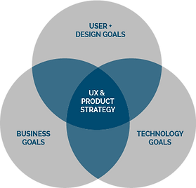 UX + Product Strategy