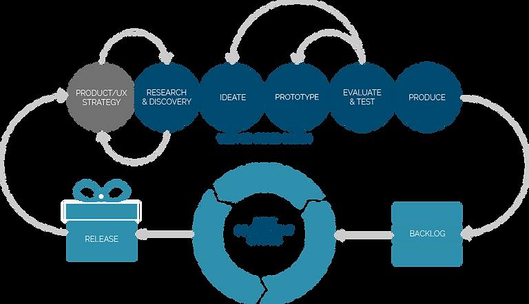 User-Centered Design + Agile Process