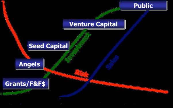 startup investor risk graph