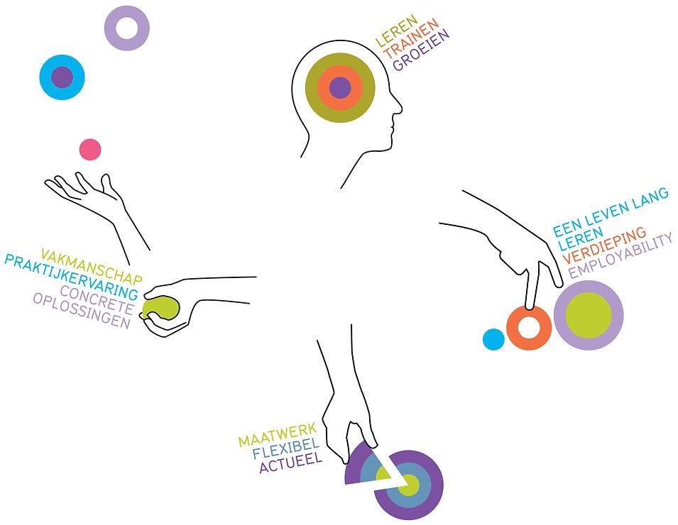 Behrendt Graphic Design illustrations