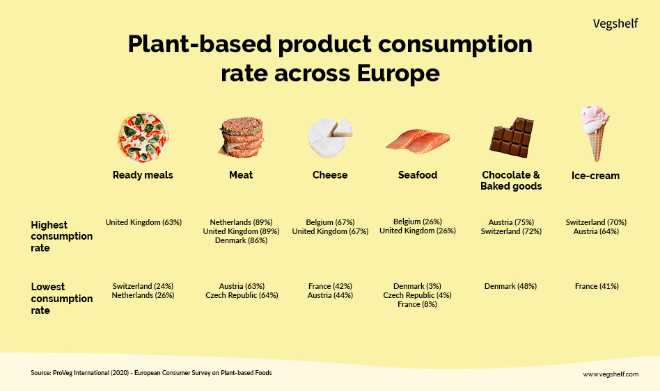 Plant-based product consumption rate in Europe. Vegshelf.