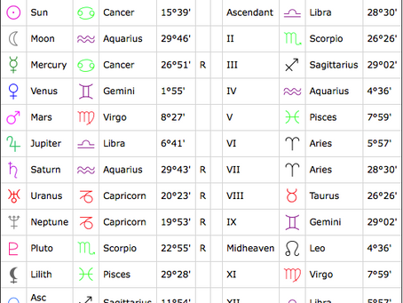 Twins and Astrology