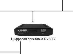 Цифровая приставка DVB-T2