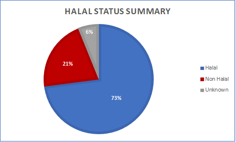 Breakdown of responses to enquiries made on Halal Food EST Feature...