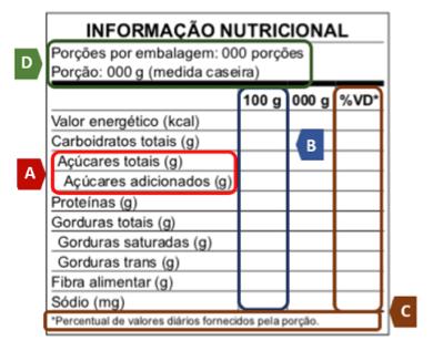 nova tabela nutricional rotulagem nova
