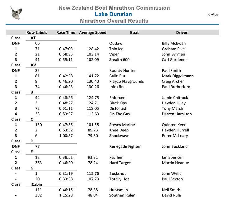 Dunstan Marathon Overall.jpg