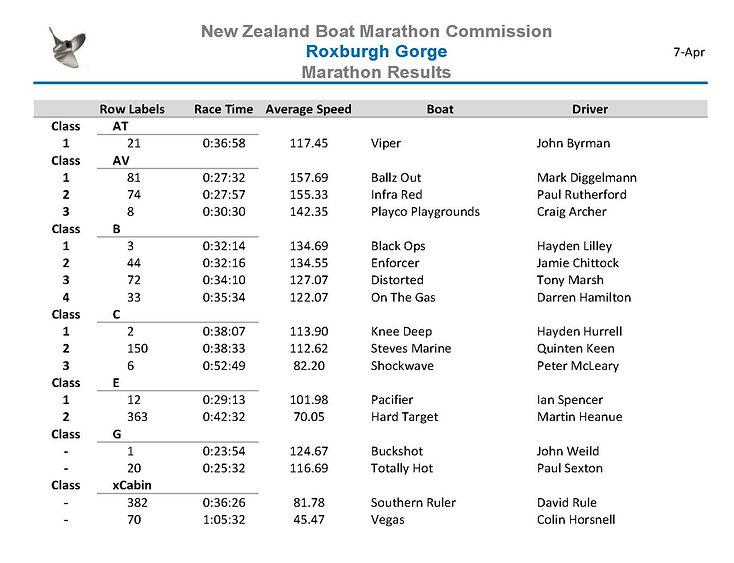 Roxburgh Marathon Overall_edited.jpg