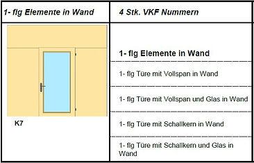 Brandschutztüre Zertifikate 1-flügelige Elemente in Wand