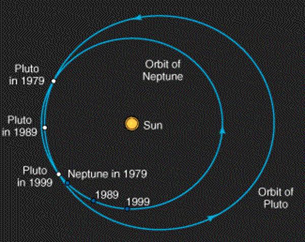 orbital-resonance-planets-neptune-pluto.jpg