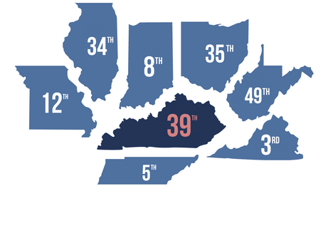 Kentucky Lags Behind, But Improves Ranking in Economic Freedom Report