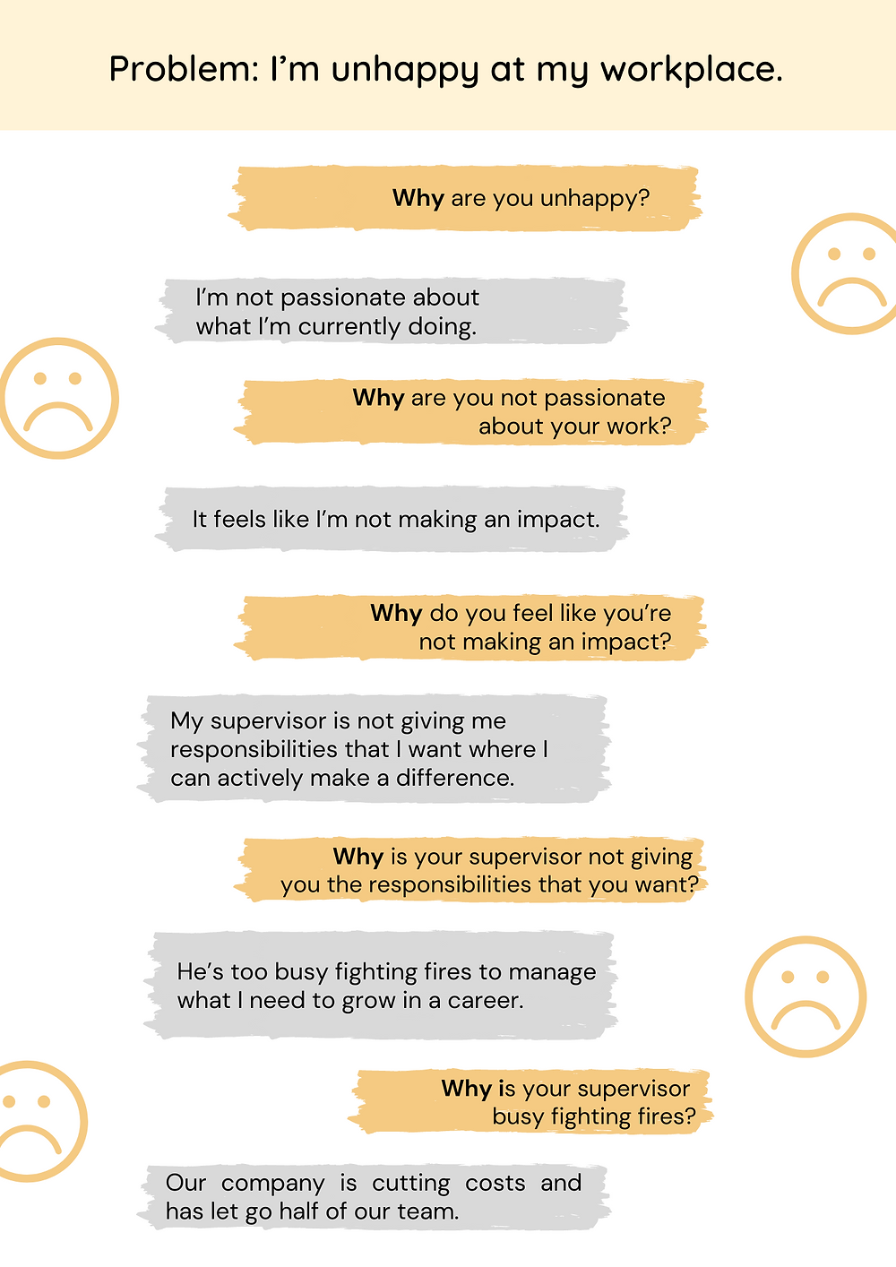 5 Whys problem solving framework