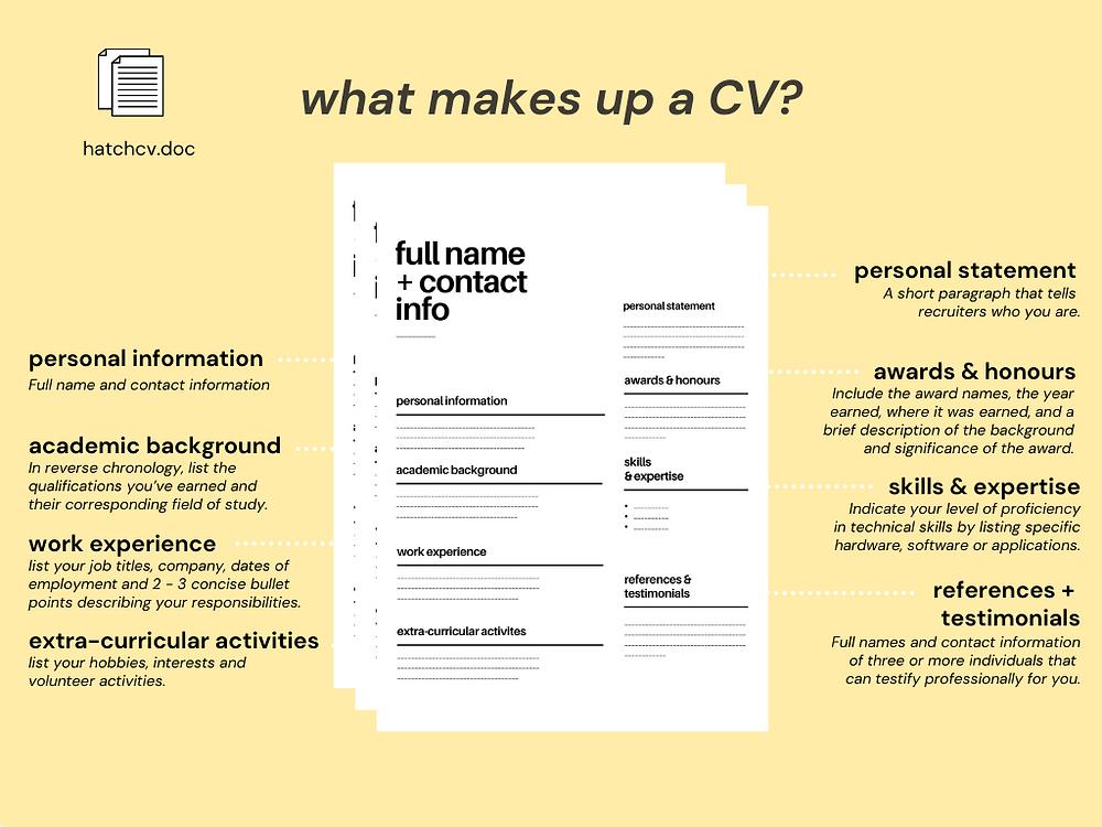 components of a CV