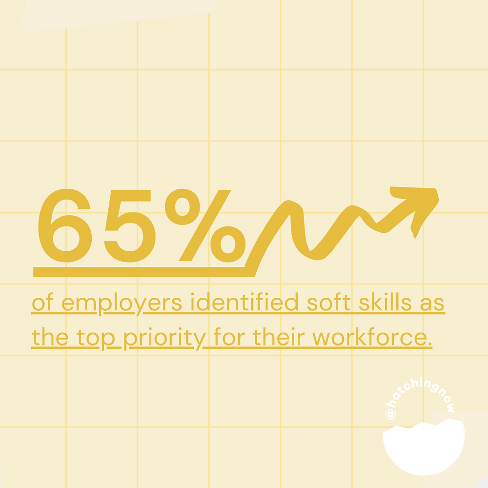 65% of employers identified soft skills as top priority for their workforce