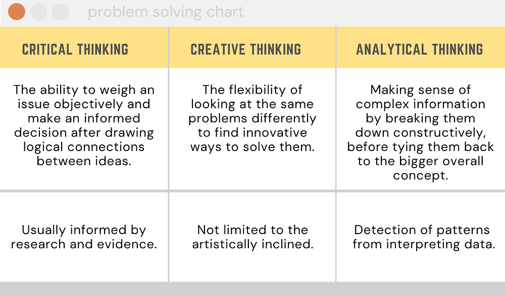 Comparing critical thinking, creative thinking and analytical thinking