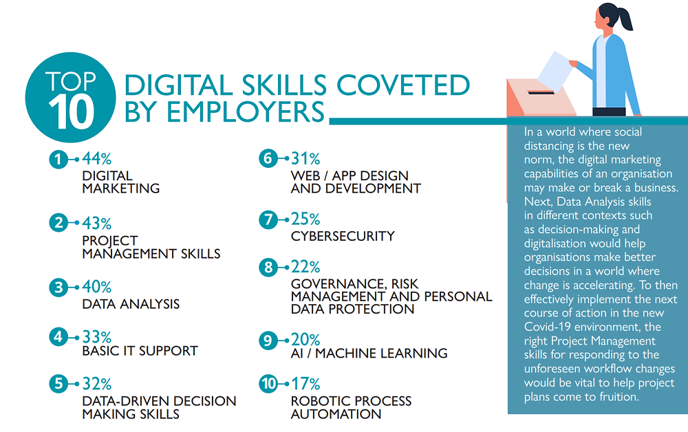 Top 10 NTUC LearningHub Digital Skills