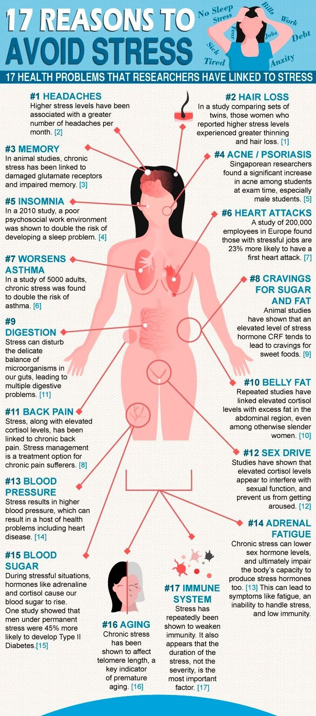 Stress effects more than your mood, see list below of health problems associated with stress.Stresso