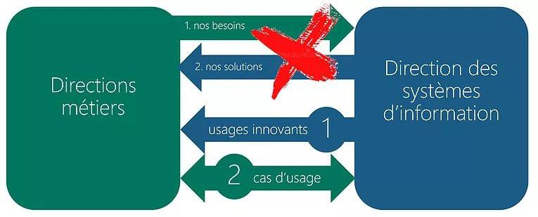Schéma d'échanges modernes métiers/DSI, usages innovants et cas d'usage