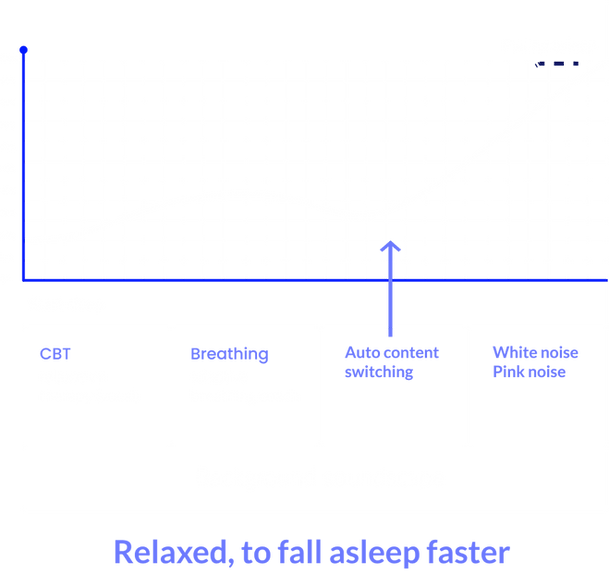 Earable's real time therapy to increase sleepiness level and help you fall asleep faster