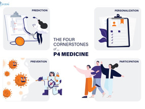 The Four Cornerstones Of 4ps' Precision Medicine