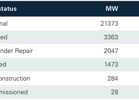 Energy storage market in US