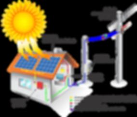 Como Funciona - Energia Solar