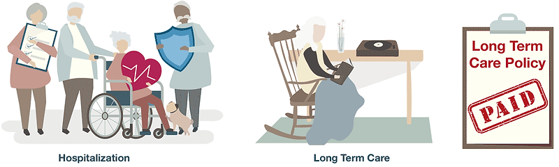 illustration depicting hospitalization and long term care paid for by a long term care insurance policy