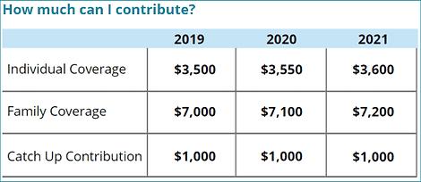 Health Savings Account Coverage Chart