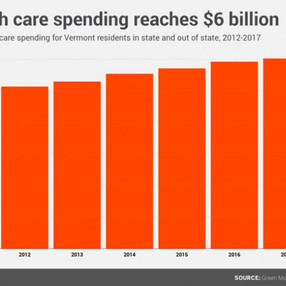 Health care spending for Vermonters exceeds $6 billion