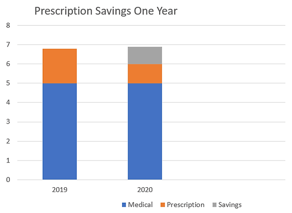 Prescription Savings over one year bar graph