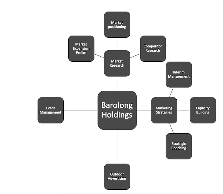 Barolong Holdings Structure.png