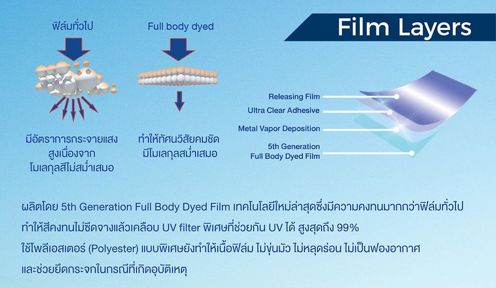 Performance Film Layers.jpg