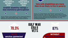Veteran Poverty Stats