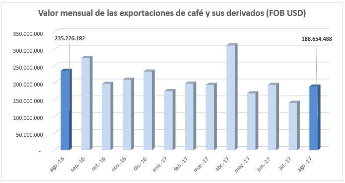 Valor mensual de las exportaciones colombianas de café y sus derivados (FOB USD)