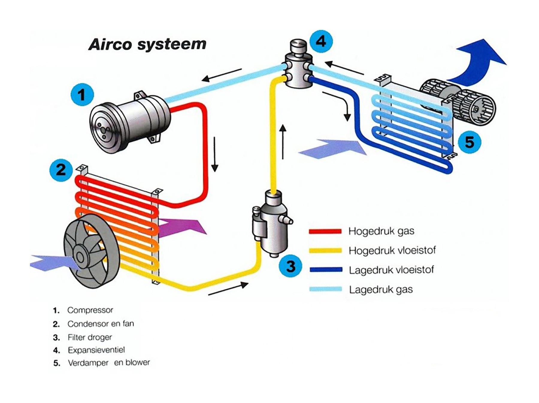 De werking van uw airco.