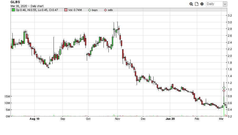 $GLBS Long Term Chart