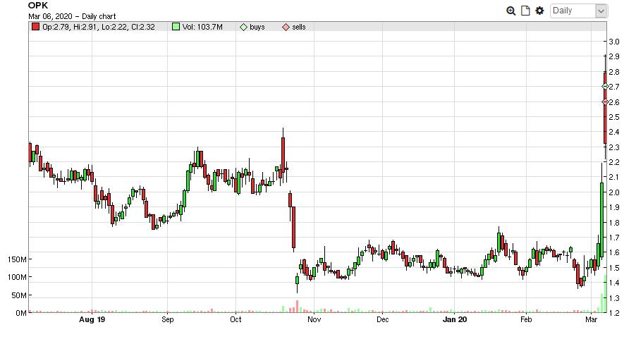 $OPK Long Term Chart