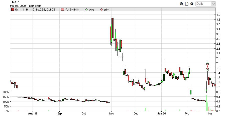 $TNXP 2nd Trade