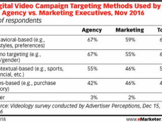 Targeting Your Advertising