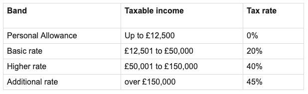 Self Employed Tax Rates