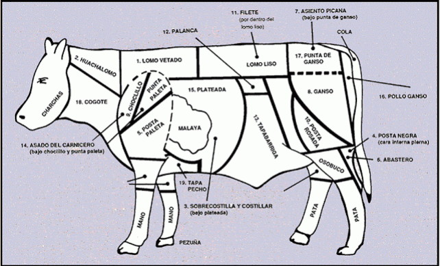 A Guide to Beef in Chile