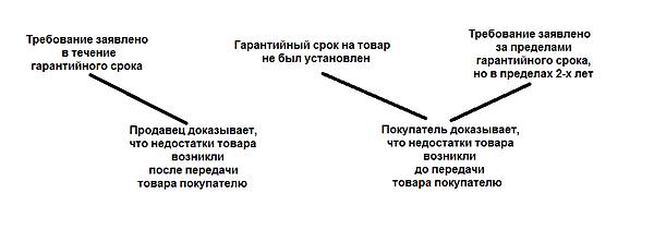 Таблица по гарантийному сроку.png