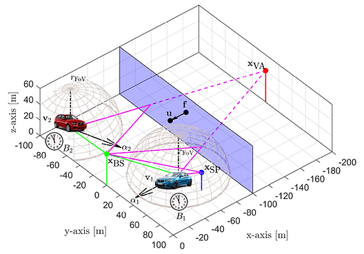 Fig. 1. 5G SLAM scenario with the propagation environment and two vehicles.