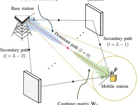 밀리미터파 통신 effective rate prediction을 통한 channel estimation duration 최적화