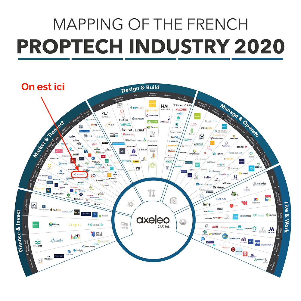 Mapping of the French Proptech Industry 2020 - SmartGarant