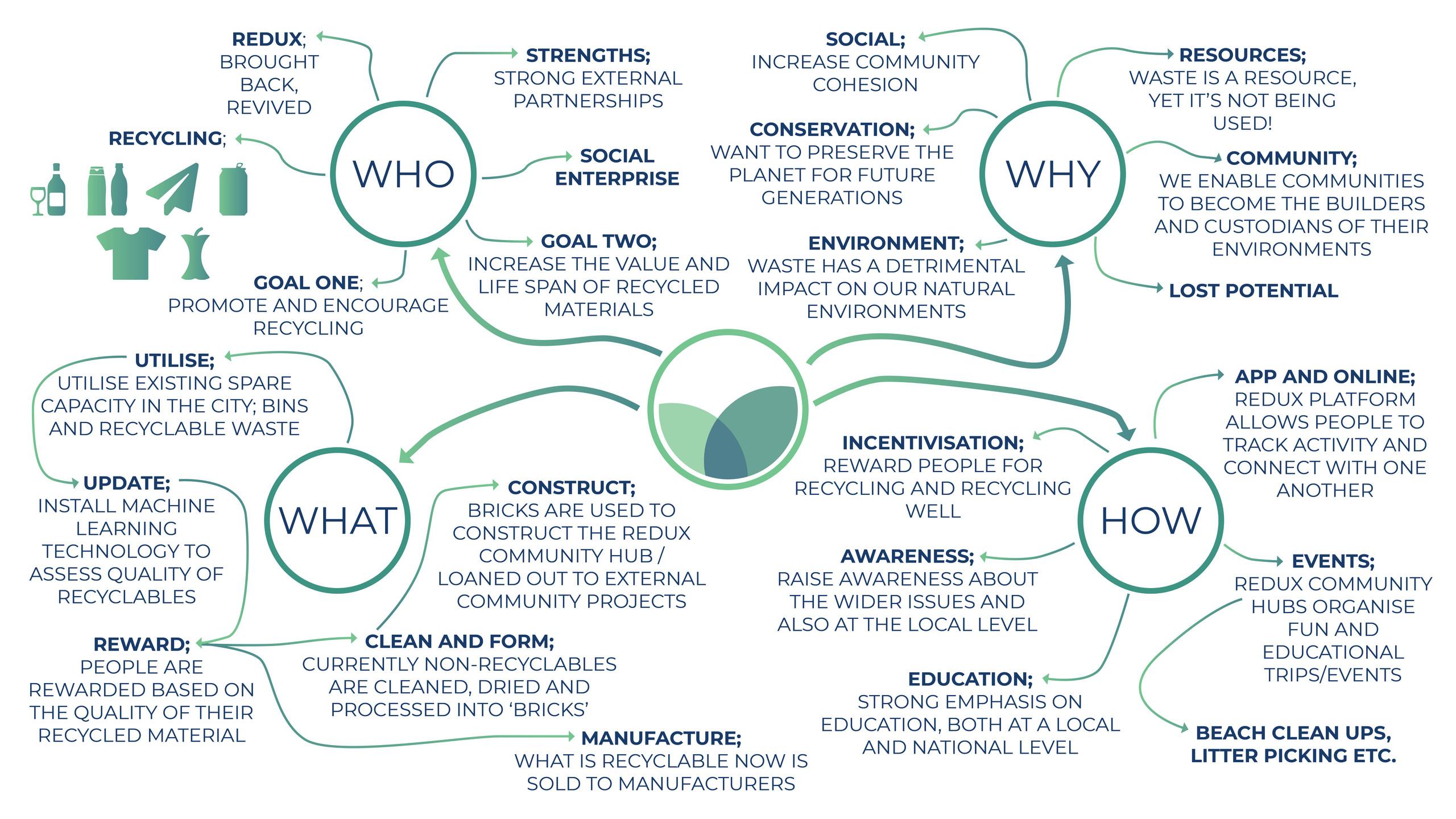 Mind Map for Blog