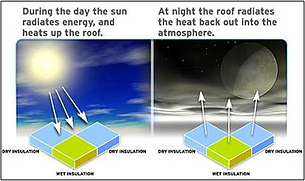Shows how Infrared Roof Scans Work