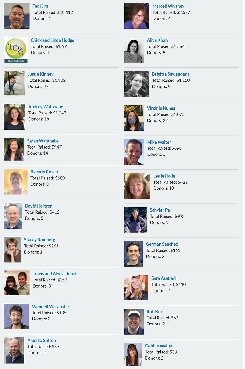 Leaderboard snashot - 2020 09 28.png