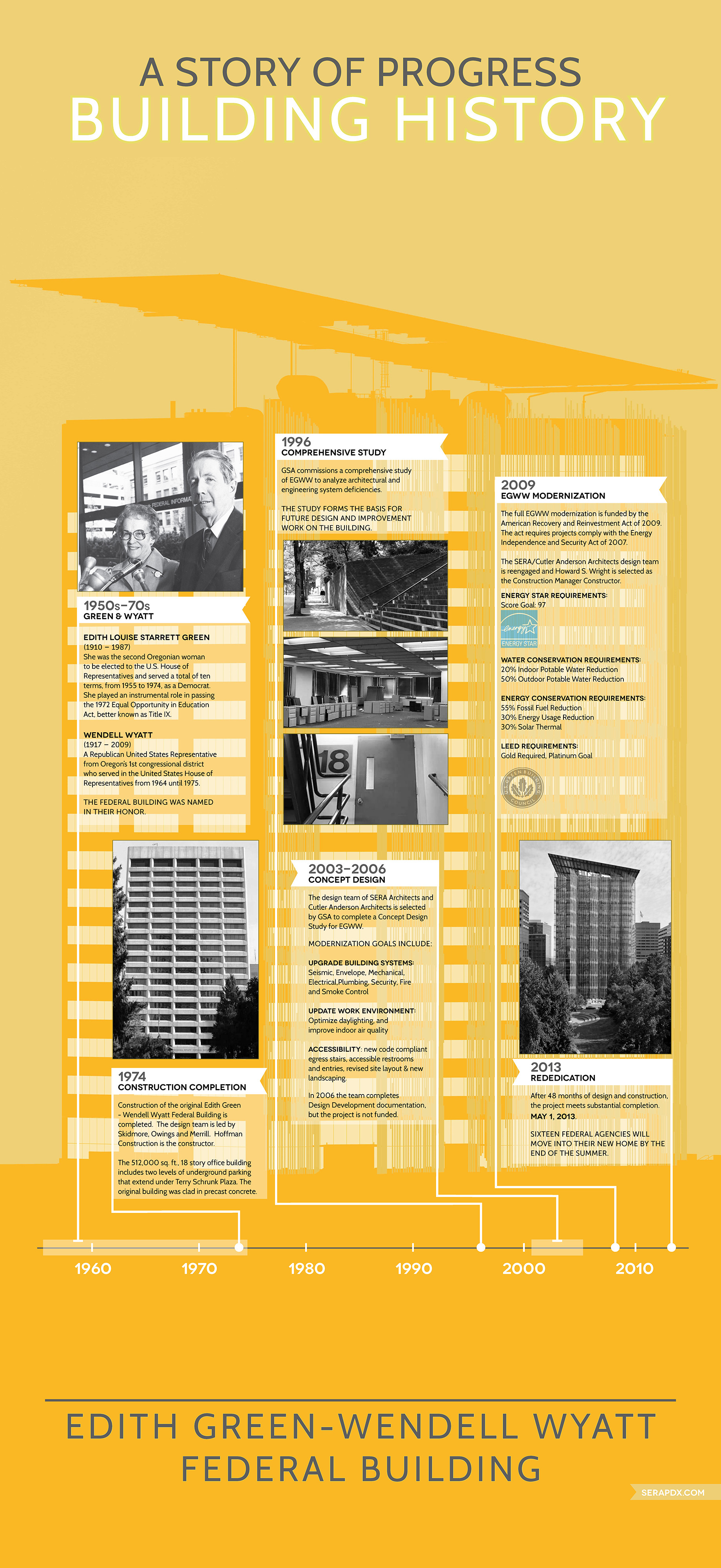 Infographic: Building History