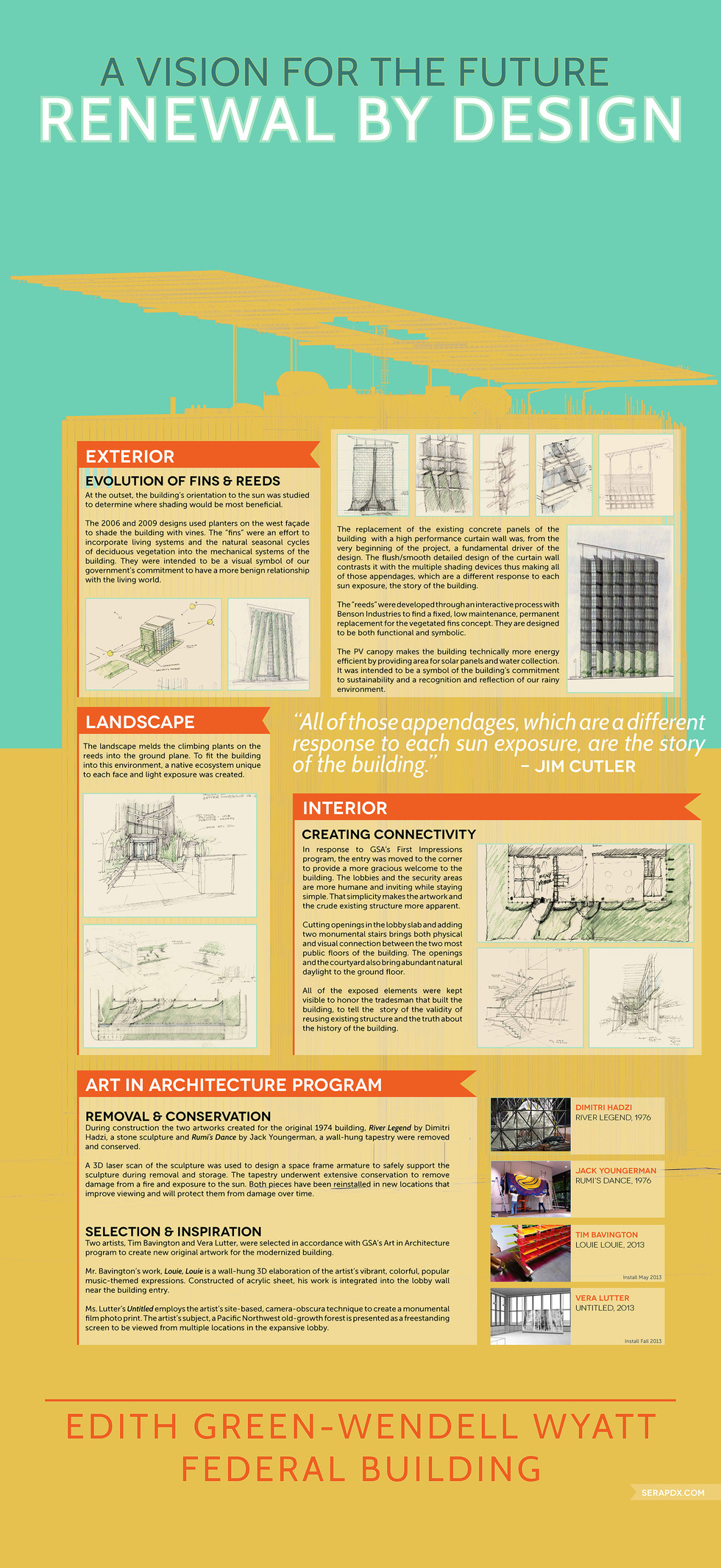 Infographic: Design Vision